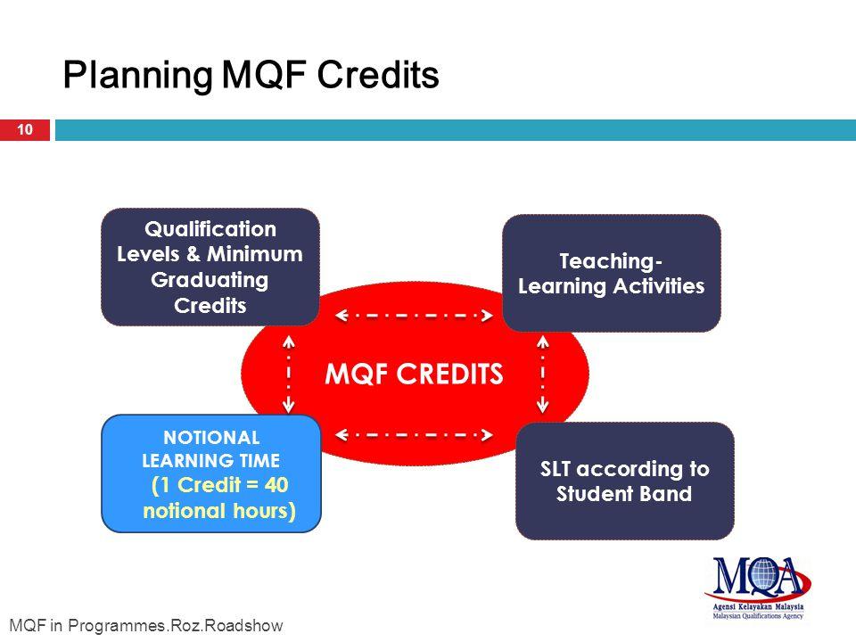 MQF CREDITS Qualification Levels & Minimum Graduating Credits NOTIONAL LEARNING TIME (1 Credit = 40 notional hours) SLT according to Student Band Teaching- Learning Activities Planning MQF Credits 10 MQF in Programmes.Roz.Roadshow