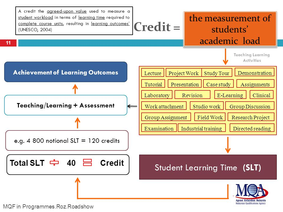 Credit = 11 Student Learning Time (SLT) A credit the agreed-upon value used to measure a student workload in terms of learning time required to complete course units, resulting in learning outcomes (UNESCO, 2004) Revision Study Tour Case study Work attachment Lecture Tutorial Laboratory Group Discussion Field Work ClinicalE-Learning Demonstration Industrial training Research Project Assignments Examination Studio work Project Work Group Assignment Presentation Directed reading the measurement of students academic load Total SLT40Credit e.g.