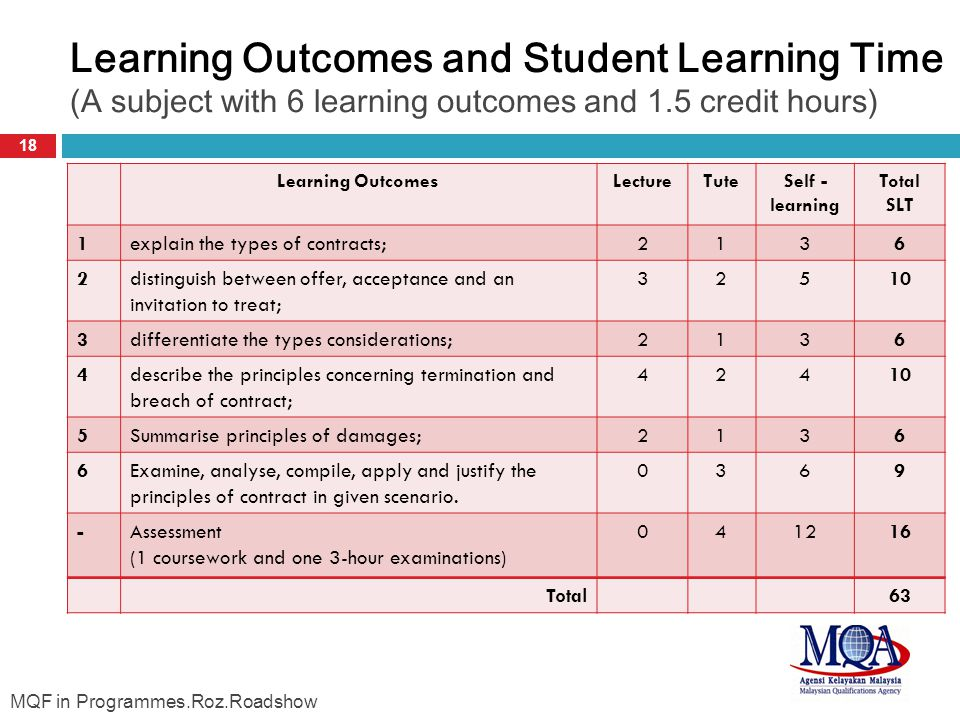 Learning Outcomes and Student Learning Time (A subject with 6 learning outcomes and 1.5 credit hours) 18 Learning OutcomesLectureTuteSelf - learning Total SLT 1explain the types of contracts;2136 2distinguish between offer, acceptance and an invitation to treat; 32510 3differentiate the types considerations;2136 4describe the principles concerning termination and breach of contract; 42410 5Summarise principles of damages;2136 6Examine, analyse, compile, apply and justify the principles of contract in given scenario.