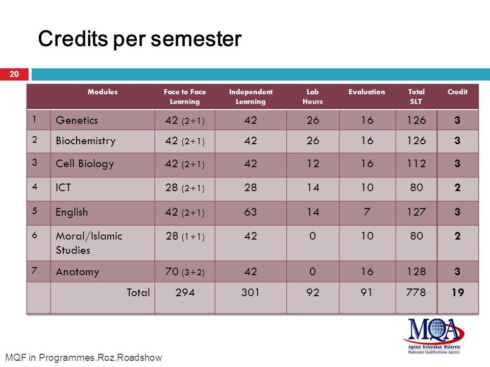Credits per semester 20 MQF in Programmes.Roz.Roadshow