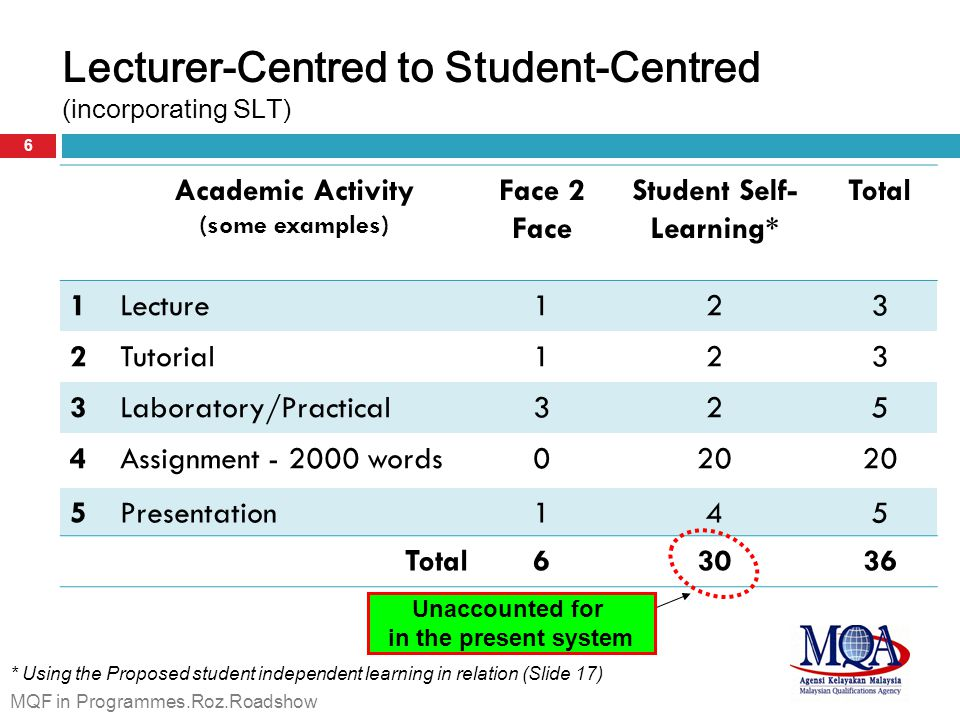 Lecturer-Centred to Student-Centred (incorporating SLT) Academic Activity (some examples) Face 2 Face Student Self- Learning* Total 1Lecture123 2Tutorial123 3Laboratory/Practical325 4Assignment - 2000 words020 5Presentation145 Total63036 Unaccounted for in the present system * Using the Proposed student independent learning in relation (Slide 17) 6 MQF in Programmes.Roz.Roadshow