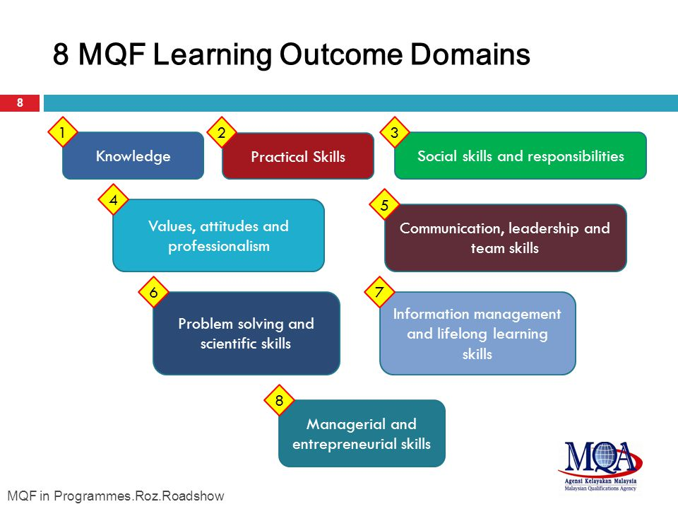 8 MQF Learning Outcome Domains 8 KnowledgeSocial skills and responsibilities Communication, leadership and team skills Information management and lifelong learning skills Managerial and entrepreneurial skills Problem solving and scientific skills Values, attitudes and professionalism Practical Skills 7 8 6 5 4 32 1 MQF in Programmes.Roz.Roadshow