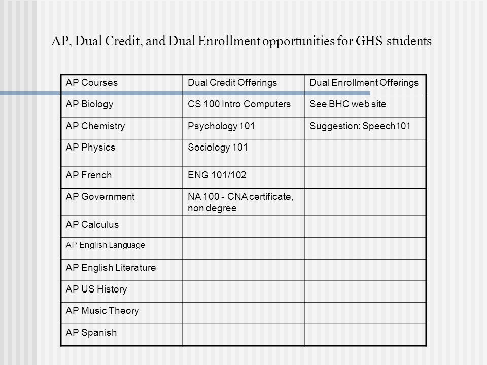 AP, Dual Credit, and Dual Enrollment opportunities for GHS students AP CoursesDual Credit OfferingsDual Enrollment Offerings AP BiologyCS 100 Intro ComputersSee BHC web site AP ChemistryPsychology 101Suggestion: Speech101 AP PhysicsSociology 101 AP FrenchENG 101/102 AP GovernmentNA CNA certificate, non degree AP Calculus AP English Language AP English Literature AP US History AP Music Theory AP Spanish