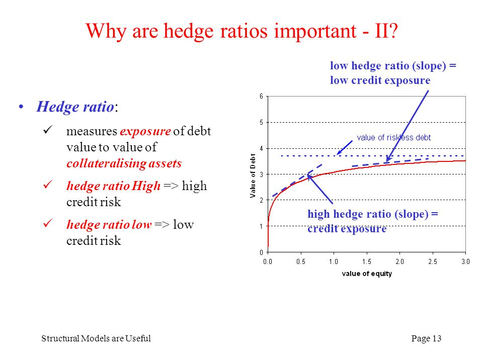 Structural Models are UsefulPage 13 Why are hedge ratios important - II.