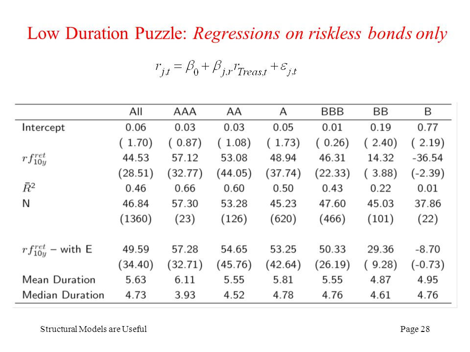 Structural Models are UsefulPage 28 Low Duration Puzzle: Regressions on riskless bonds only