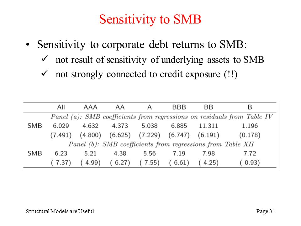 Structural Models are UsefulPage 31 Sensitivity to SMB Sensitivity to corporate debt returns to SMB: not result of sensitivity of underlying assets to SMB not strongly connected to credit exposure (!!)