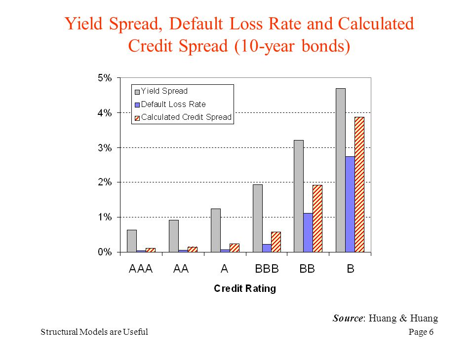 Structural Models are UsefulPage 6 Source: Huang & Huang Yield Spread, Default Loss Rate and Calculated Credit Spread (10-year bonds)