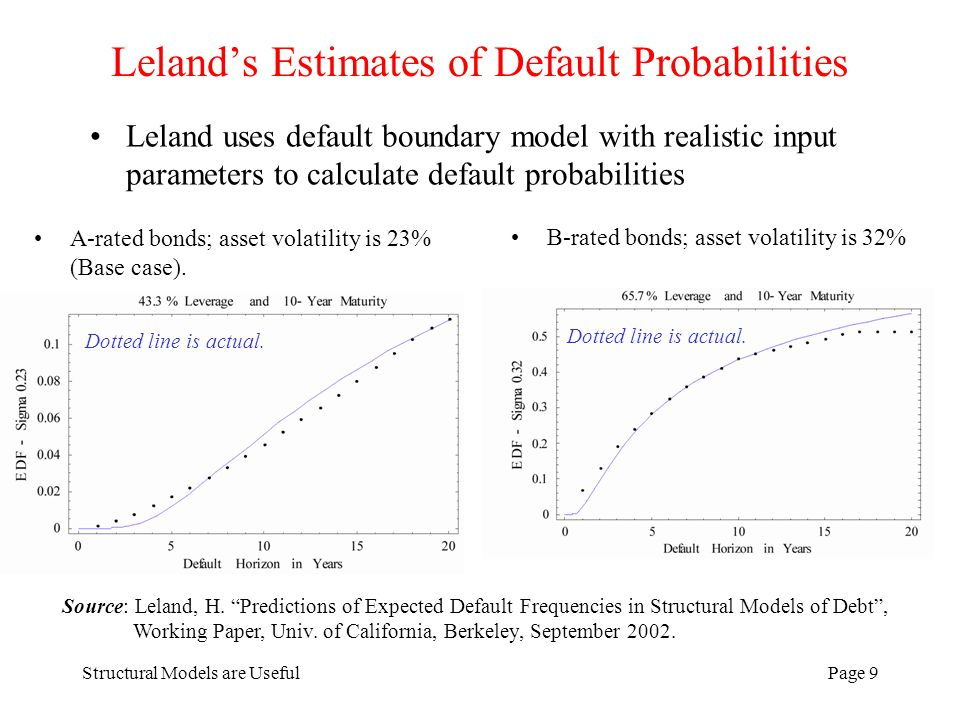Structural Models are UsefulPage 9 Lelands Estimates of Default Probabilities Leland uses default boundary model with realistic input parameters to ca