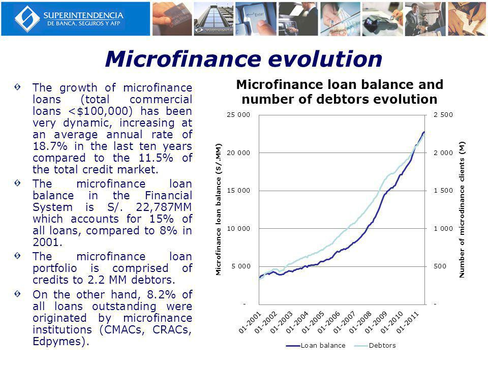 Microfinance evolution The growth of microfinance loans (total commercial loans <$100,000) has been very dynamic, increasing at an average annual rate of 18.7% in the last ten years compared to the 11.5% of the total credit market.