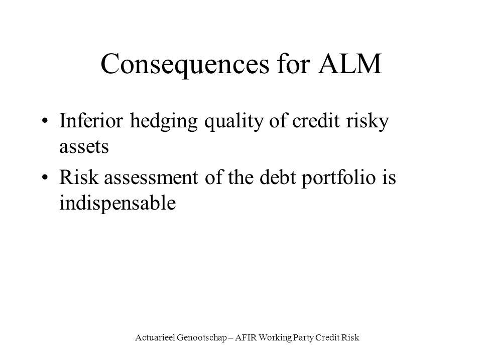 Actuarieel Genootschap – AFIR Working Party Credit Risk Consequences for ALM Inferior hedging quality of credit risky assets Risk assessment of the debt portfolio is indispensable