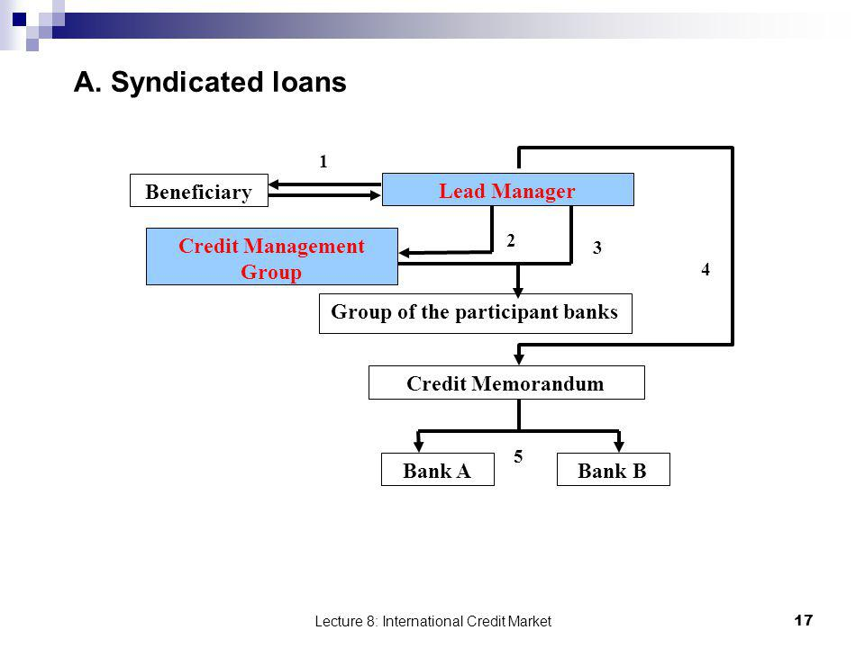 Lecture 8: International Credit Market 17 A. Syndicated loans Beneficiary Group of the participant banks Credit Management Group Lead Manager Credit M