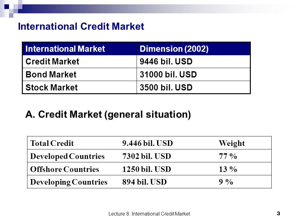 Lecture 8: International Credit Market 3 International Credit Market International MarketDimension (2002) Credit Market9446 bil. USD Bond Market31000
