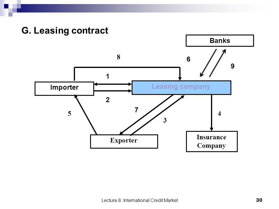 Lecture 8: International Credit Market 30 G. Leasing contract Importer Exporter Leasing company Insurance Company 1 7 2 3 45 8 Banks 6 9