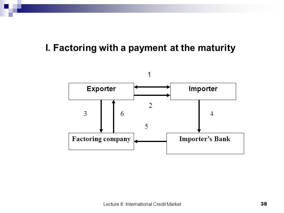 Lecture 8: International Credit Market 38 I. Factoring with a payment at the maturity Exporter Factoring company Importer Importers Bank 5 364 2 1
