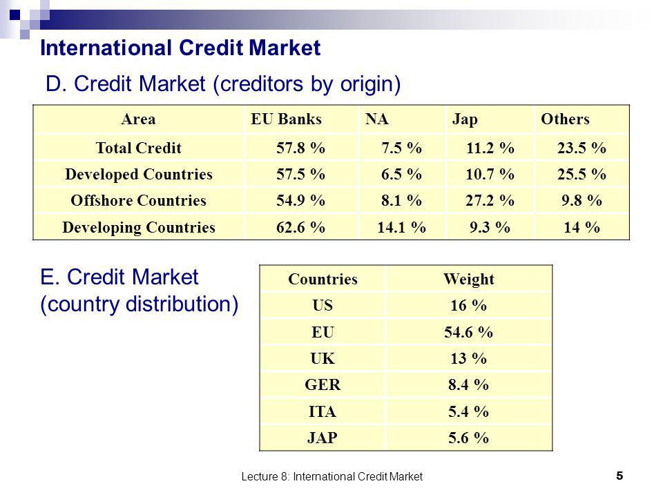 Lecture 8: International Credit Market 26 E.