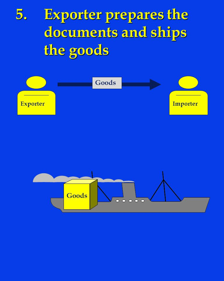 5.Exporter prepares the documents and ships the goods Goods Exporter Goods Importer