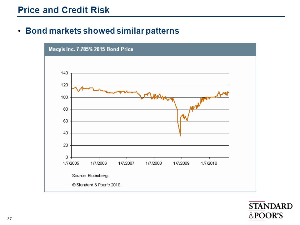 37. Price and Credit Risk Bond markets showed similar patterns