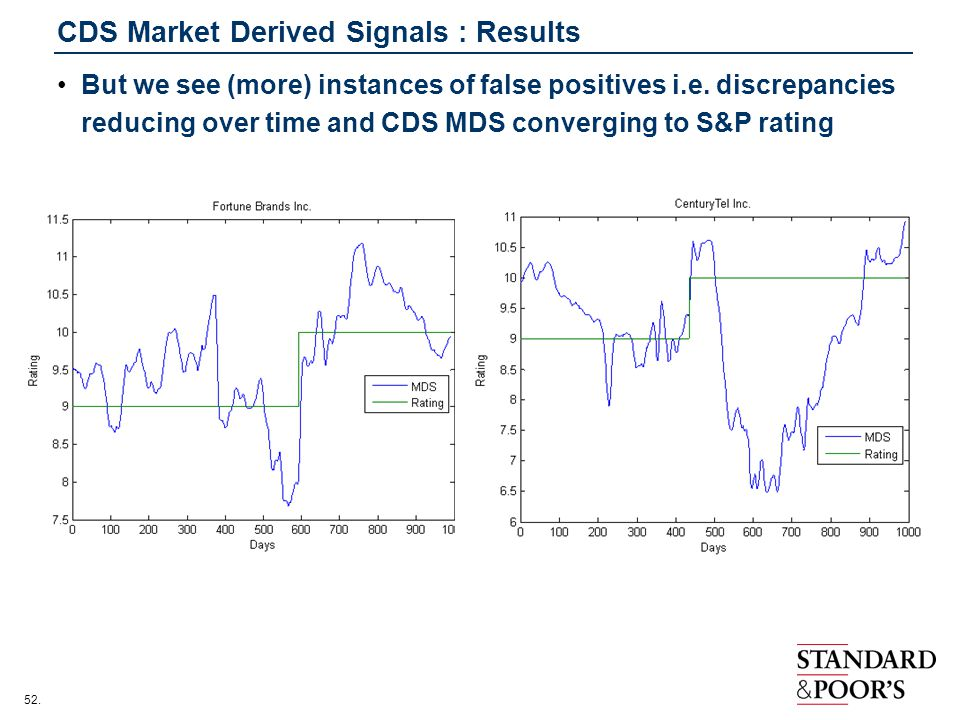 52.CDS Market Derived Signals : Results But we see (more) instances of false positives i.e.