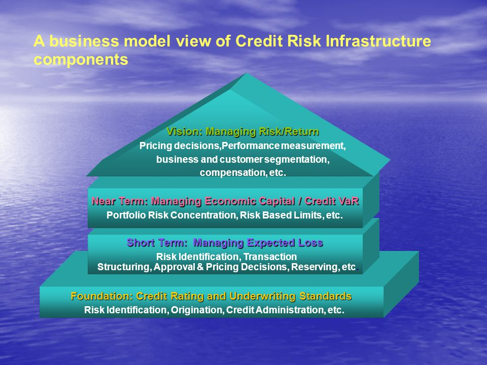 Foundation: Credit Rating and Underwriting Standards Risk Identification, Origination, Credit Administration, etc. Short Term: Managing Expected Loss