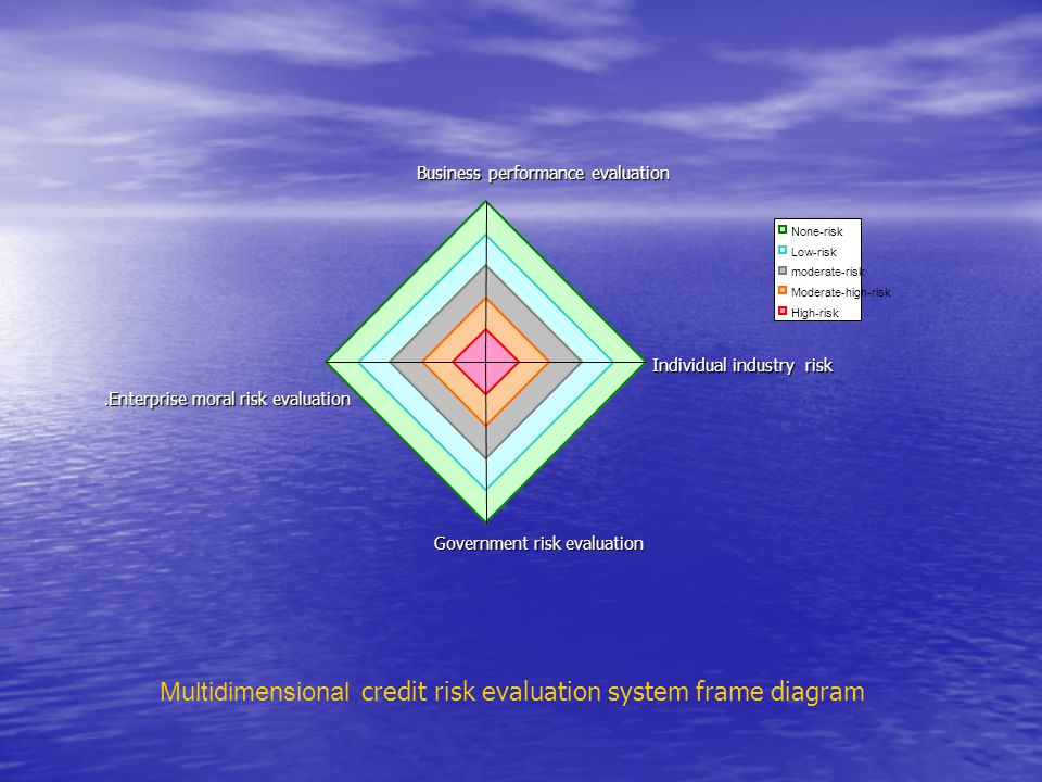 Multidimensional credit risk evaluation system frame diagram Business performance evaluation Individual industry risk Government risk evaluation None-