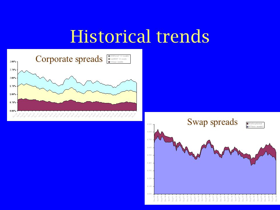 Historical trends Swap spreads Corporate spreads