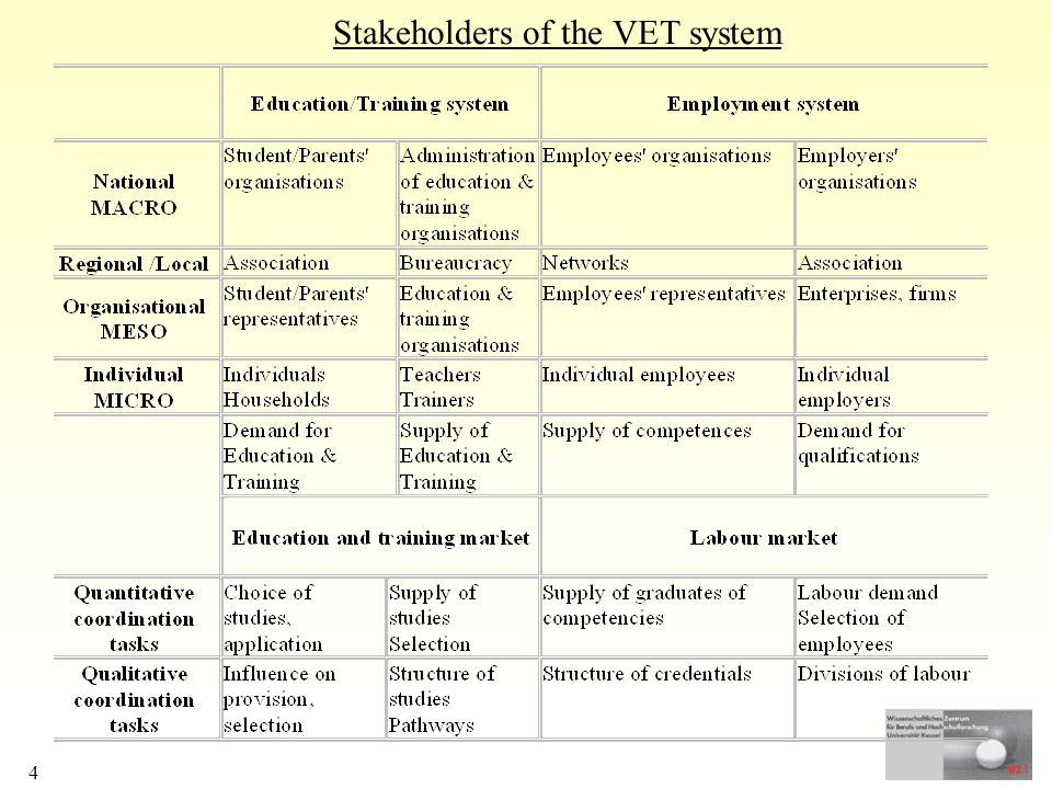 4 Stakeholders of the VET system