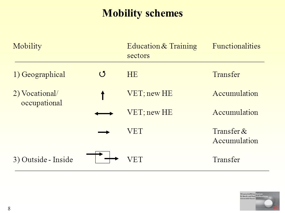 8 Mobility schemes MobilityEducation & TrainingFunctionalities sectors 1) Geographical HETransfer 2) Vocational/VET; new HEAccumulation occupational VET; new HEAccumulation VETTransfer & Accumulation 3) Outside - InsideVETTransfer