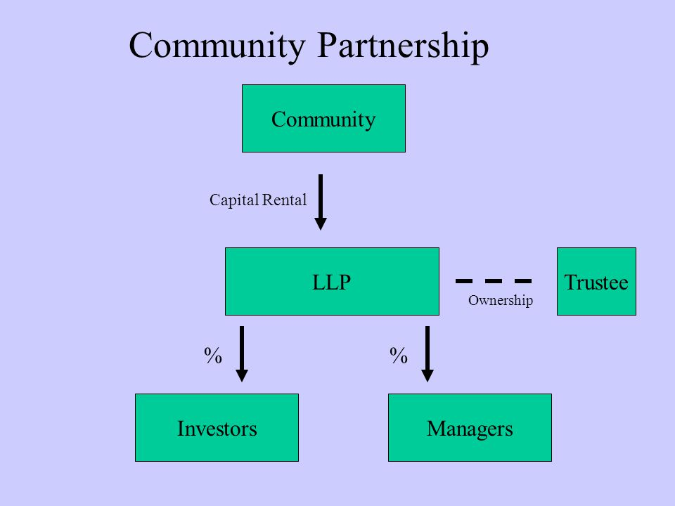 Community Partnership LLP Investors Community Capital Rental Managers % Trustee Ownership