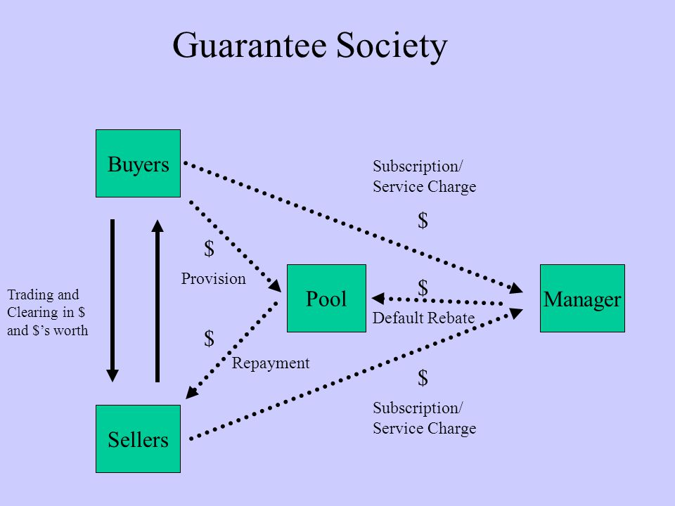 Guarantee Society Sellers Buyers Subscription/ Service Charge Manager $ $ Pool Trading and Clearing in $ and $s worth $ Provision Subscription/ Service Charge $ Default Rebate Repayment $