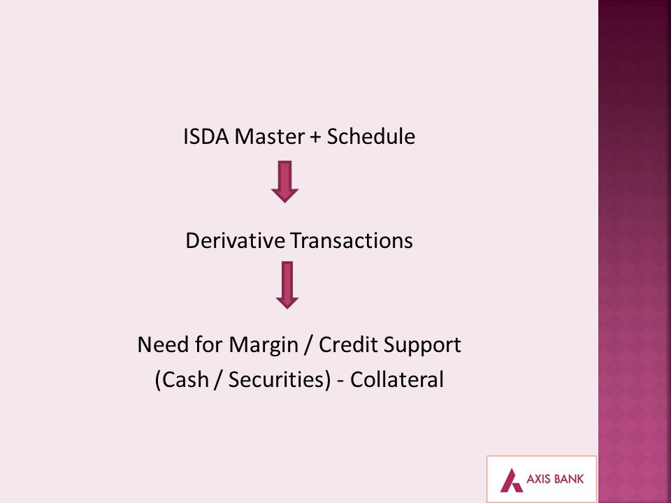 ISDA Master + Schedule Derivative Transactions Need for Margin / Credit Support (Cash / Securities) - Collateral