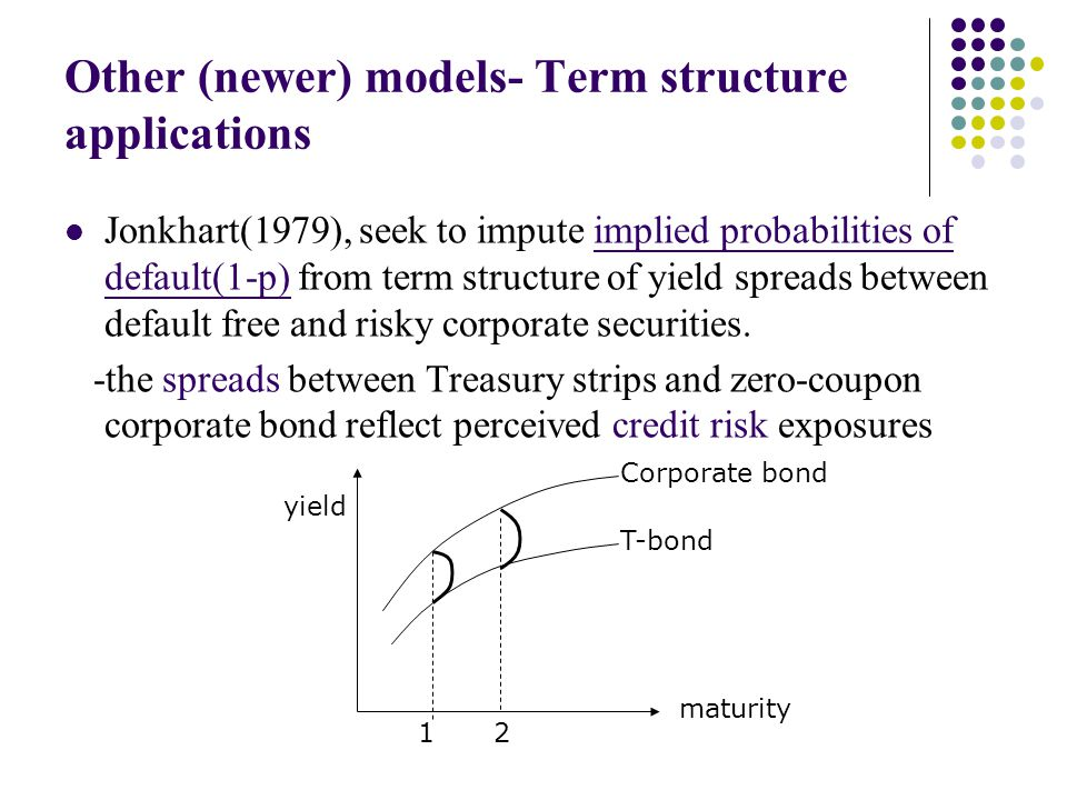 Other (newer) models- Term structure applications Jonkhart(1979), seek to impute implied probabilities of default(1-p) from term structure of yield sp