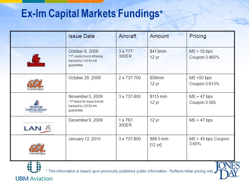 Ex-Im Capital Markets Fundings * Issue DateAircraftAmountPricing October 8, 2009 *1 st public bond offering backed by US Ex-Im guarantee 3 x 777- 300ER $413mm 12 yr MS + 55 bps Coupon 3.465% October 29, 20092 x 737-700$59mm 12 yr MS +50 bps Coupon 3.613% November 5, 2009 *1 st lessor to issue bonds backed by US Ex-Im guarantee 3 x 737-800$115 mm 12 yr MS + 47 bps Coupon 3.585 December 9, 20091 x 767- 300ER 12 yrMS + 47 bps January 12, 20103 x 737-800$88.5 mm [12 yr] MS + 45 bps Coupon 3.65% * This information is based upon previously published public information.