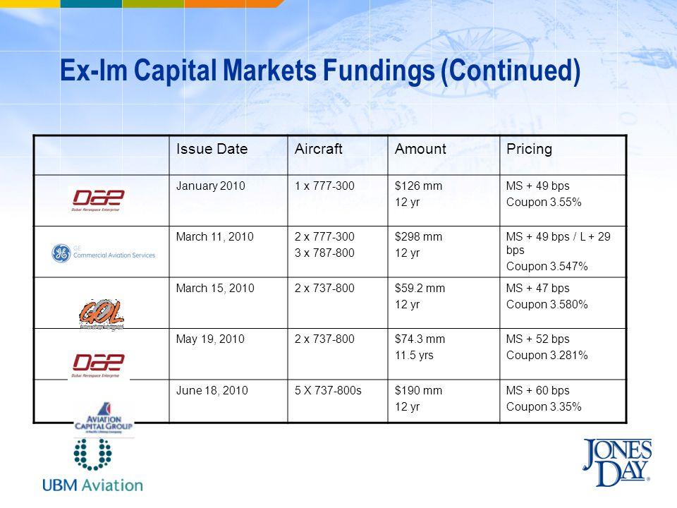 Ex-Im Capital Markets Fundings (Continued) Issue DateAircraftAmountPricing January 20101 x 777-300$126 mm 12 yr MS + 49 bps Coupon 3.55% March 11, 20102 x 777-300 3 x 787-800 $298 mm 12 yr MS + 49 bps / L + 29 bps Coupon 3.547% March 15, 20102 x 737-800$59.2 mm 12 yr MS + 47 bps Coupon 3.580% May 19, 20102 x 737-800$74.3 mm 11.5 yrs MS + 52 bps Coupon 3.281% June 18, 20105 X 737-800s$190 mm 12 yr MS + 60 bps Coupon 3.35%