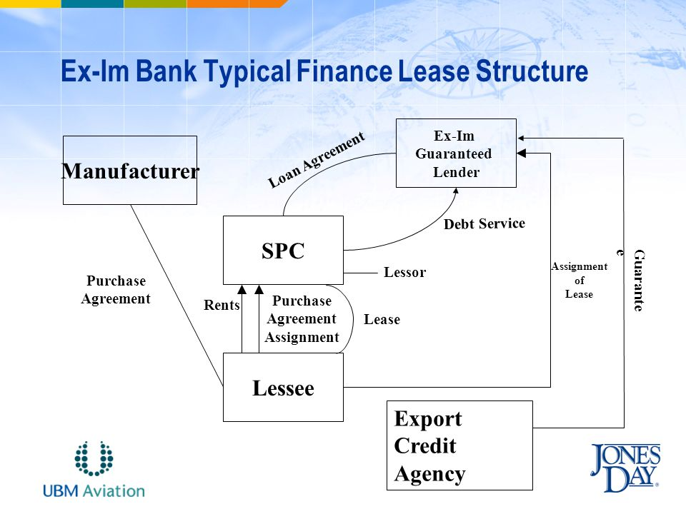 Ex-Im Bank Typical Finance Lease Structure SPC Lessee Ex-Im Guaranteed Lender Manufacturer Loan Agreement Debt Service Purchase Agreement Purchase Agreement Assignment Assignment of Lease Rents Lessor Lease Export Credit Agency Guarantee
