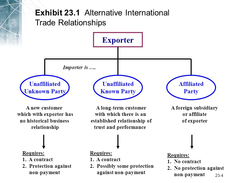 23-4 Exhibit 23.1 Alternative International Trade Relationships Unaffiliated Known Party A long-term customer with which there is an established relationship of trust and performance Unaffiliated Unknown Party A new customer which with exporter has no historical business relationship Affiliated Party A foreign subsidiary or affiliate of exporter Requires: 1.
