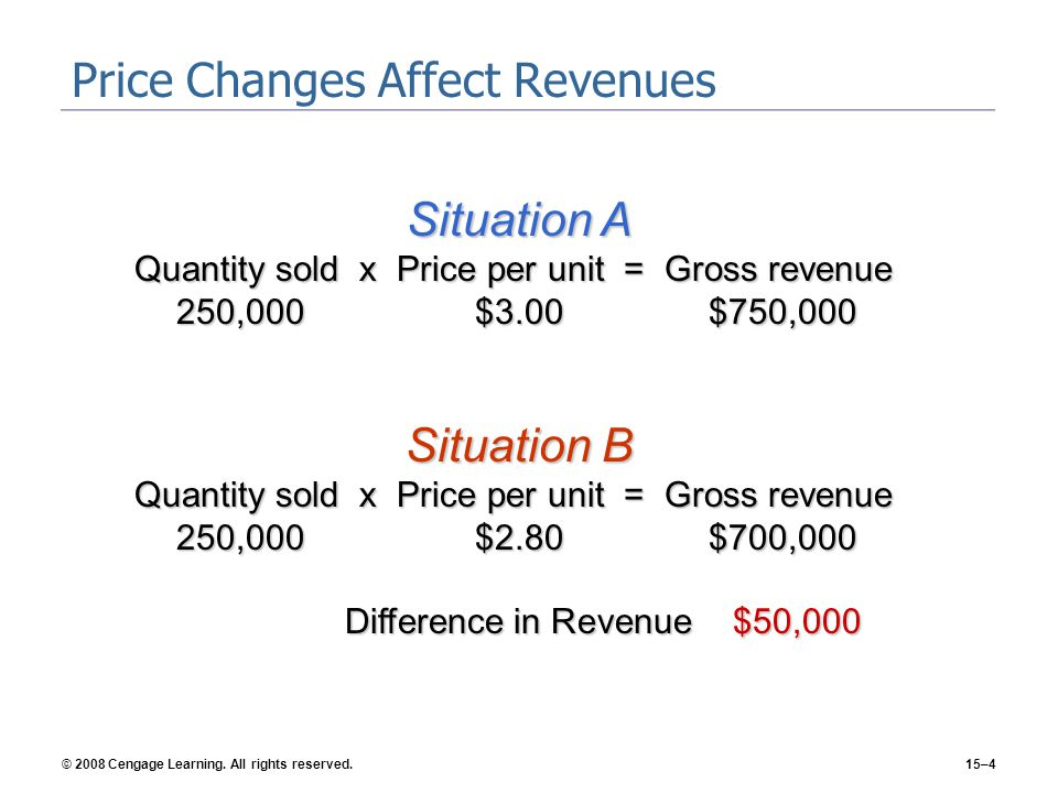 © 2008 Cengage Learning. All rights reserved.15–4 Price Changes Affect Revenues Situation A Quantity sold x Price per unit = Gross revenue 250,000$3.0