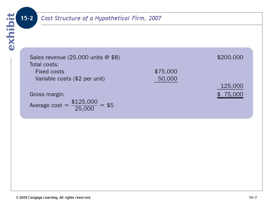 © 2008 Cengage Learning. All rights reserved.15–7 Cost Structure of a Hypothetical Firm, 2007 15-2