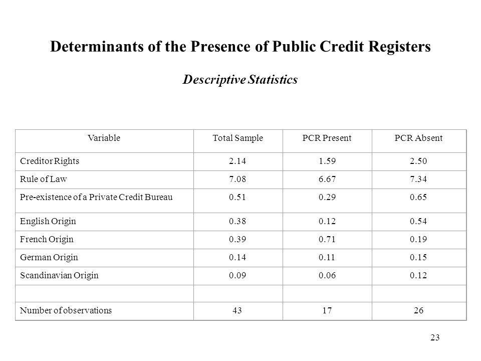 23 Determinants of the Presence of Public Credit Registers Descriptive Statistics VariableTotal Sample PCR PresentPCR Absent Creditor Rights2.141.592.50 Rule of Law7.086.677.34 Pre-existence of a Private Credit Bureau0.510.290.65 English Origin0.380.120.54 French Origin0.390.710.19 German Origin0.140.110.15 Scandinavian Origin0.090.060.12 Number of observations431726