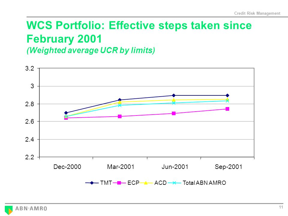 Credit Risk Management Dec-2000 Mar-2001 Jun-2001 Sep-2001 TMTECPACDTotal ABN AMRO WCS Portfolio: Effective steps taken since February 2001 (Weighted average UCR by limits)