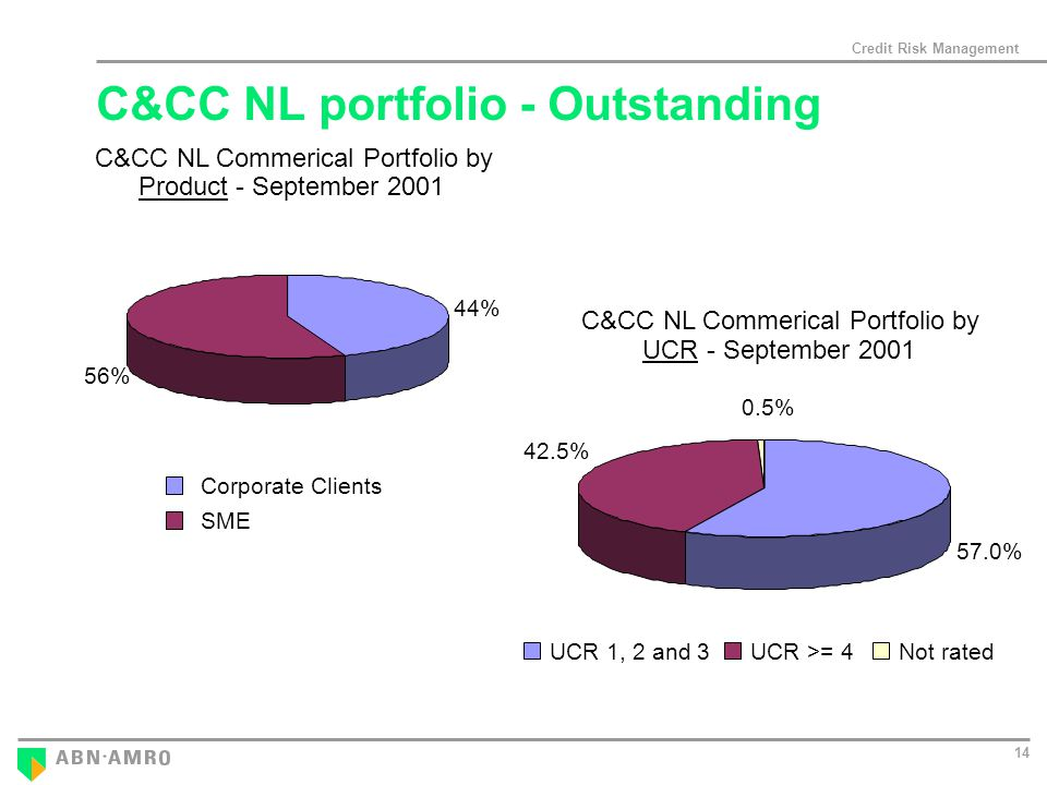 Credit Risk Management 14 C&CC NL Commerical Portfolio by Product - September % 56% Corporate Clients SME C&CC NL Commerical Portfolio by UCR - September % 42.5% 57.0% UCR 1, 2 and 3 UCR >= 4Not rated C&CC NL portfolio - Outstanding