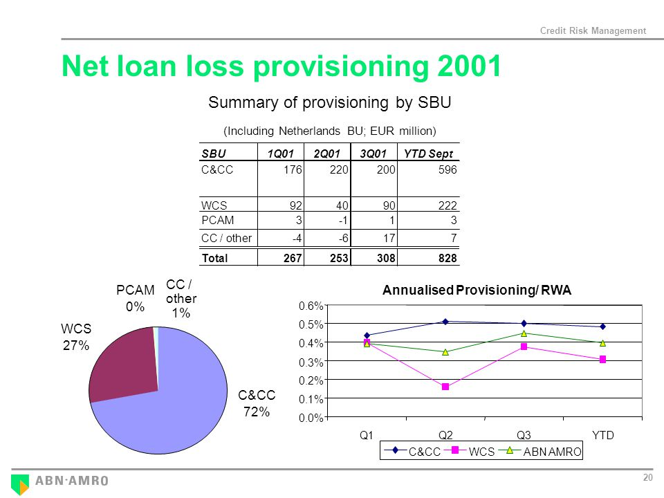 Credit Risk Management 20 Summary of provisioning by SBU (Including Netherlands BU; EUR million) SBU1Q012Q013Q01YTD Sept C&CC WCS PCAM313 CC / other Total WCS 27% C&CC 72% PCAM 0% CC / other 1% Annualised Provisioning/ RWA 0.0% 0.1% 0.2% 0.3% 0.4% 0.5% 0.6% Q1Q2Q3YTD C&CCWCSABN AMRO Net loan loss provisioning 2001