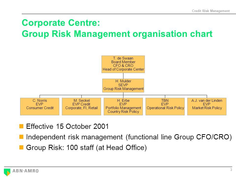 Credit Risk Management 3 Effective 15 October 2001 Independent risk management (functional line Group CFO/CRO) Group Risk: 100 staff (at Head Office) C.