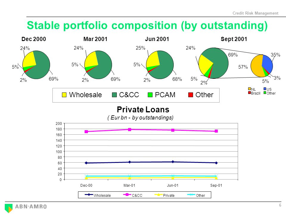 Credit Risk Management 6 Stable portfolio composition (by outstanding) Private Loans Dec-00Mar-01Jun-01Sep-01 WholesaleC&CCPrivateOther Dec % 5% 24% 69% Mar % 5% 24% 69% Jun % 25% 5% 2% WholesaleC&CCPCAMOther Sept % 5% 24% 69% 35% 57% 5% 3% NLUS BrazilOther ( Eur bn - by outstandings)