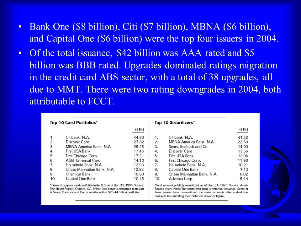 Bank One ($8 billion), Citi ($7 billion), MBNA ($6 billion), and Capital One ($6 billion) were the top four issuers in 2004. Of the total issuance, $4