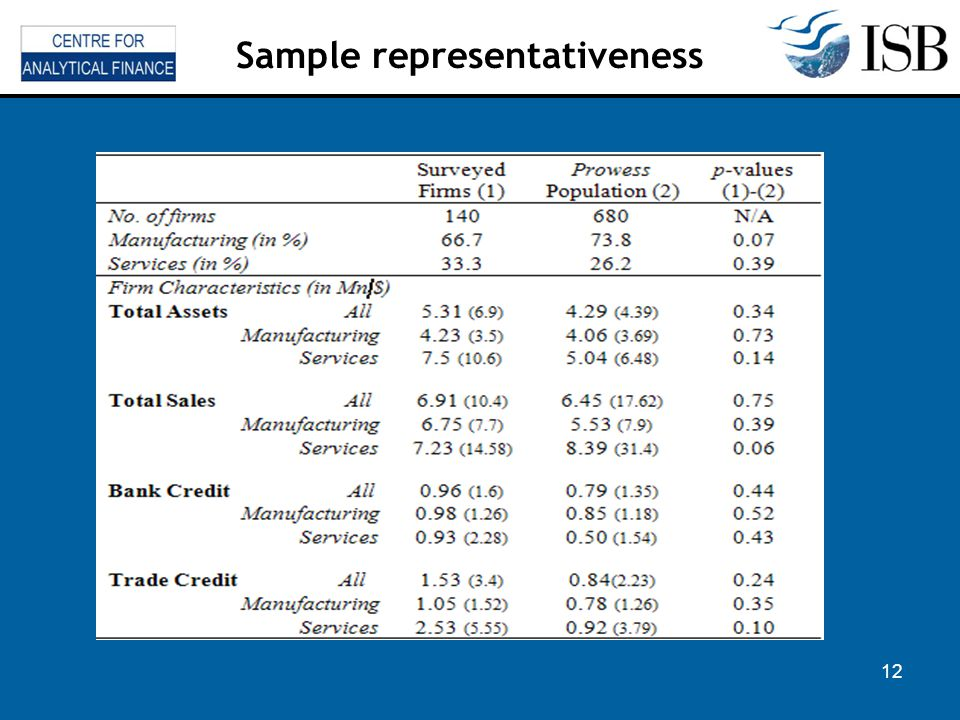 12 Sample representativeness