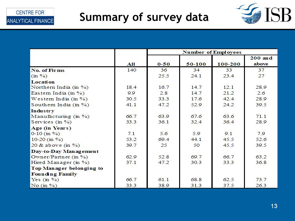 Summary of survey data 13