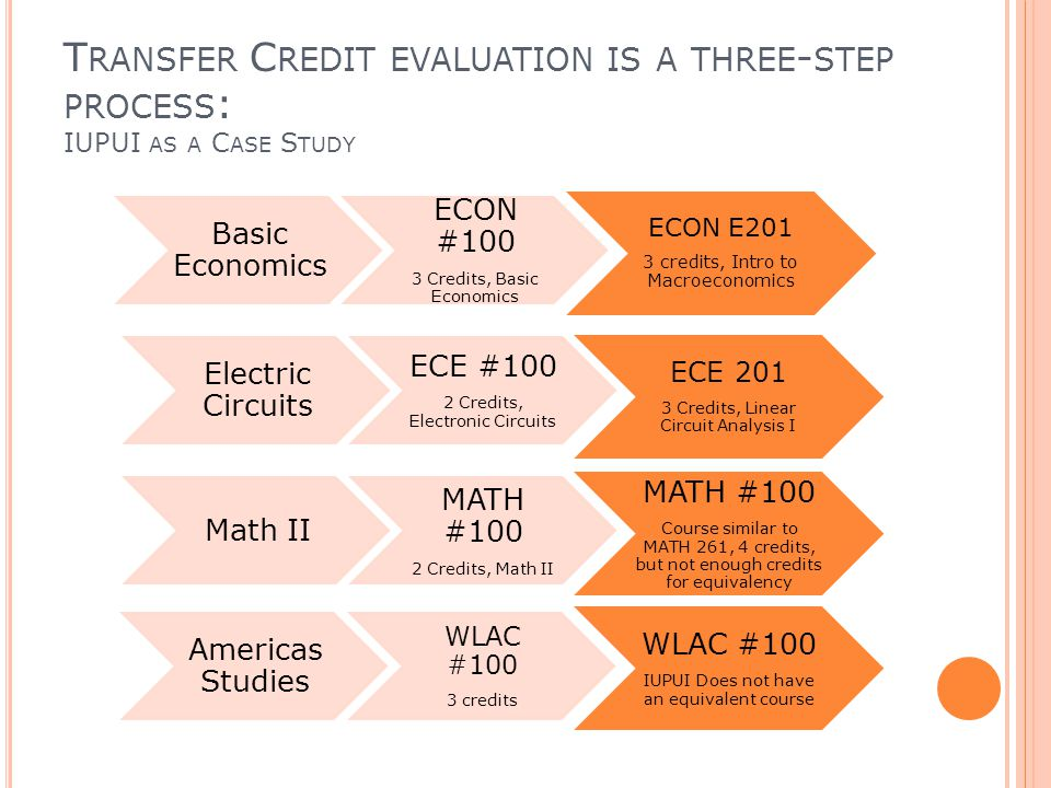 T RANSFER C REDIT EVALUATION IS A THREE - STEP PROCESS : IUPUI AS A C ASE S TUDY ECON E201 3 credits, Intro to Macroeconomics ECON #100 3 Credits, Basic Economics Basic Economics ECE 201 3 Credits, Linear Circuit Analysis I ECE #100 2 Credits, Electronic Circuits Electric Circuits MATH #100 Course similar to MATH 261, 4 credits, but not enough credits for equivalency MATH #100 2 Credits, Math II Math II WLAC #100 IUPUI Does not have an equivalent course WLAC #100 3 credits Americas Studies