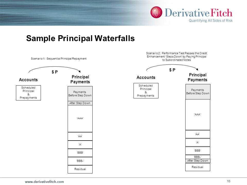 www.derivativefitch.com 13 Sample Principal Waterfalls Scheduled Principal & Prepayments Accounts Principal Payments AAA AA A BBB BBB- Residual $ P Pa