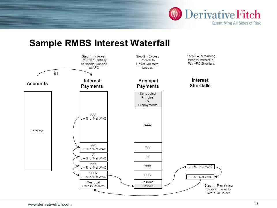 www.derivativefitch.com 15 Sample RMBS Interest Waterfall Interest AAA L + % or Net WAC Accounts AA L + % or Net WAC A L + % or Net WAC BBB L + % or N
