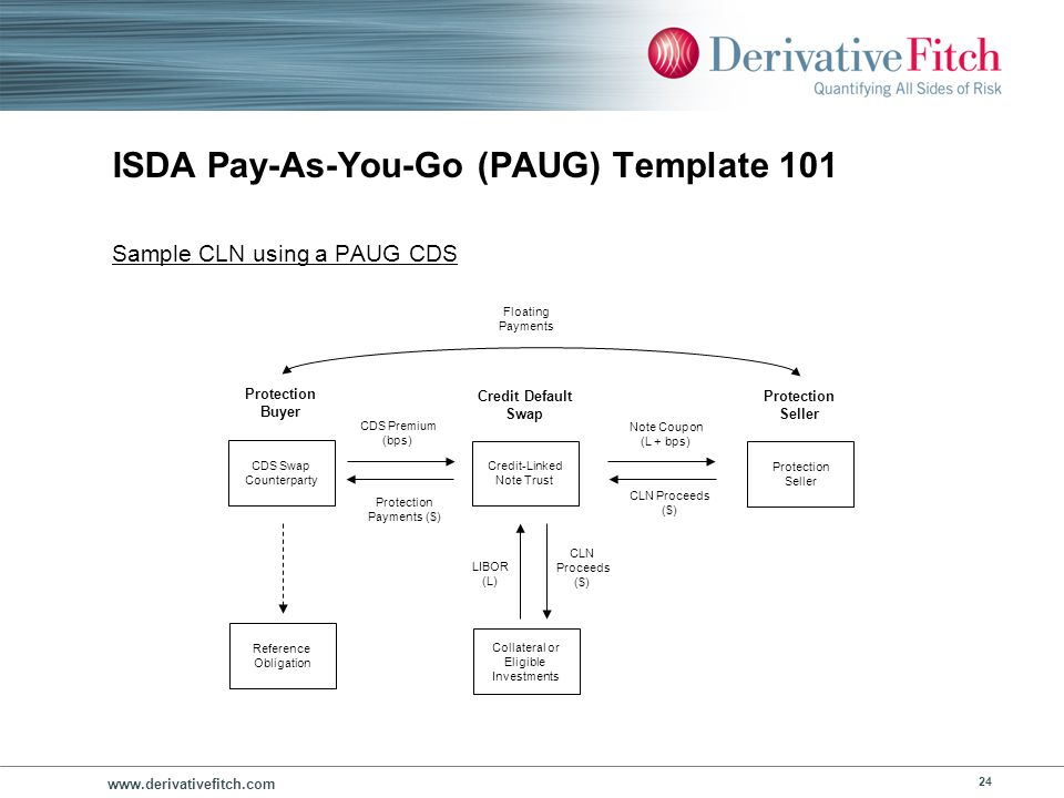 www.derivativefitch.com 24 ISDA Pay-As-You-Go (PAUG) Template 101 Credit-Linked Note Trust CDS Premium (bps) Credit Default Swap Protection Seller CDS